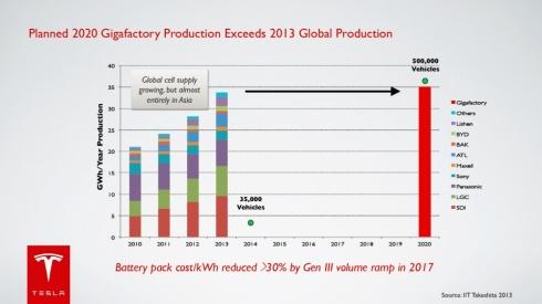 「ギガファクトリー」における電池セルの生産規模