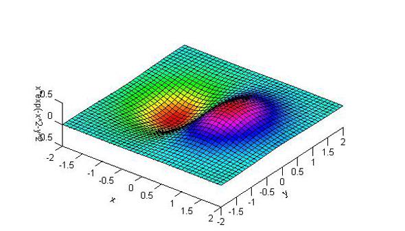 無償の工学計算ソフト Freemat でグラフを描いてみよう 1 3 Monoist