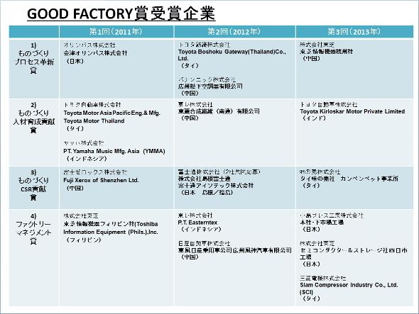GOOD FACTORY賞受賞企業と工場