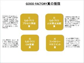 GOOD FACTORY賞の種類