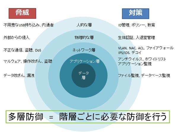 図1:多層防御の考え方