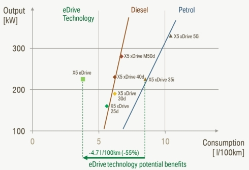 「X5 eドライブ」と他のパワートレインを搭載する「X5」のシステム最高出力と燃料消費量の比較
