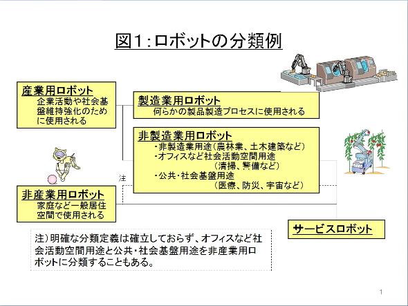 図1:ロボットの分類例