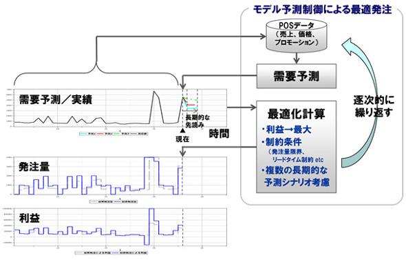 モデル予測制御技術による在庫最適化