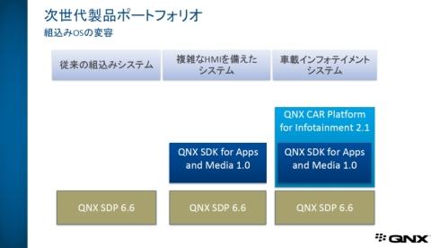 QNXの組み込み機器向けソフトウェア開発プラットフォーム製品の位置付け
