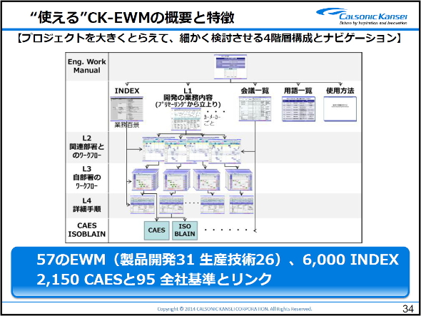 CK-EWMの4つの階層
