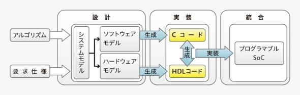プログラマブルSoCの開発プロセスのイメージ
