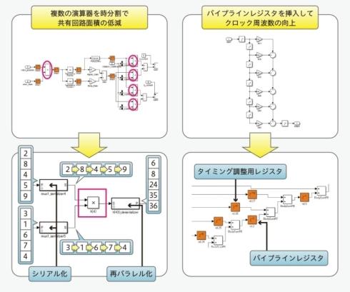 SimulinkモデルからのHDLコードの速度/面積最適化