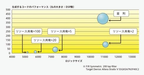HDLコードの速度/面積のトレードオフを短時間で探索できる