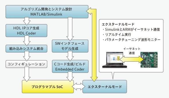 「エクスターナルモード」の説明図
