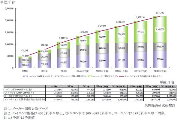 価格帯別スマートフォン世界市場規模推移