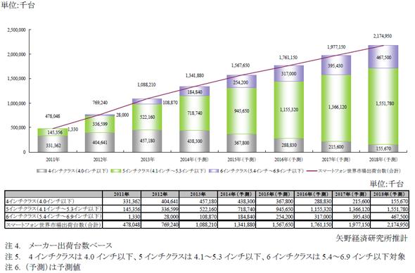 ディスプレイサイズ別スマートフォン世界市場規模推移