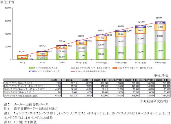 タブレット端末の世界市場規模推移