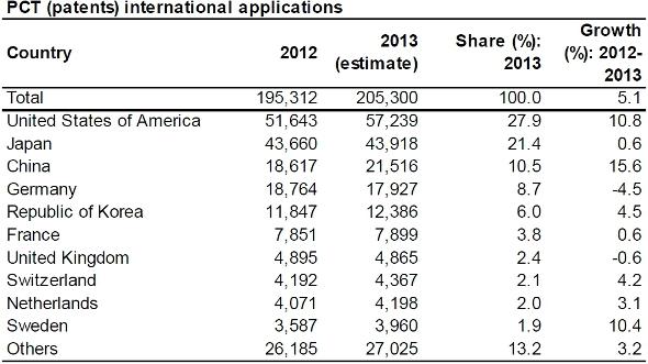 国別の2013年国際特許出願数トップ10