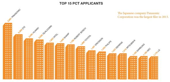 2013年国際特許出願数トップ15企業