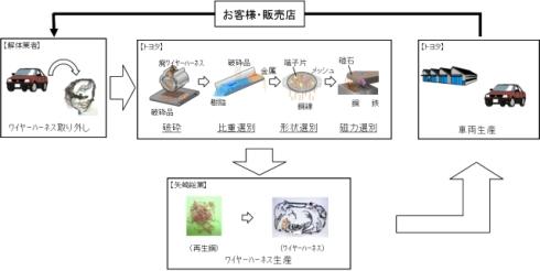 「Car to Carリサイクル技術」による再生銅の利用イメージ
