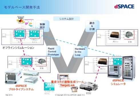 自動車のECU(電子制御ユニット)におけるモデルベース開発の流れ