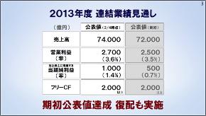 2013年連結業績見通し