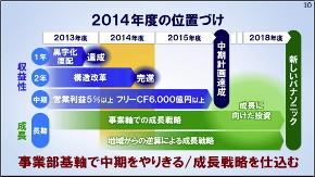 2014年度の位置付け
