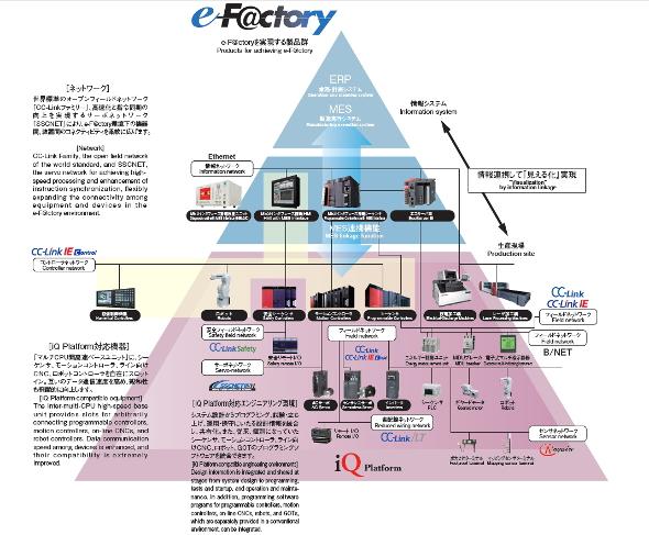 工場丸ごと最適化を図るe-F@ctory化工場の仕組み