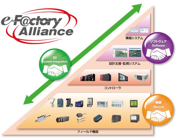「e-F@ctory Alliance」