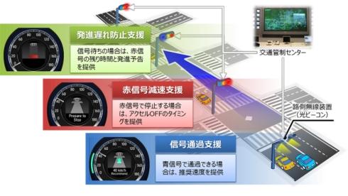 信号情報活用運転支援システムの機能