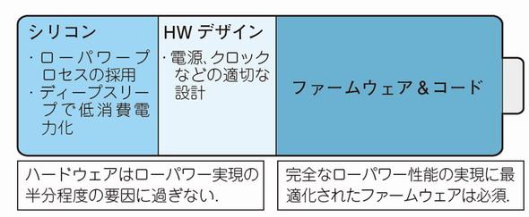 図3  ULP(超低消費電力)アドバイザ