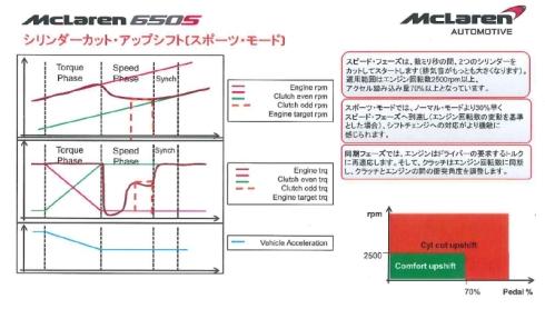 スポーツモードの変速時における回転数/トルク/加速度の変化