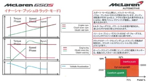 トラックモードの変速時における回転数/トルク/加速度の変化