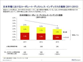 日本市場におけるコーポ—レート・ディストレス・インデックスの推移