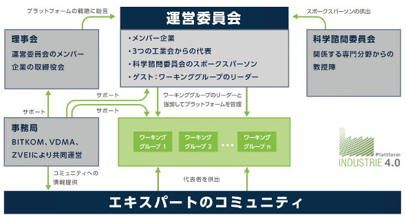 図1:Industrie 4.0 Platform