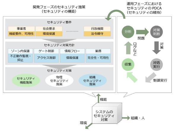 図1:2×3セキュリティの実現モデル