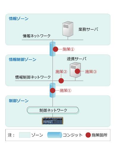 図2:セキュリティポイント