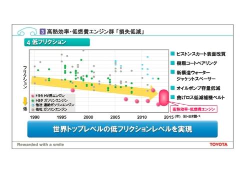 「高熱効率・低燃費エンジン群」と、従来のガソリンエンジンの比較