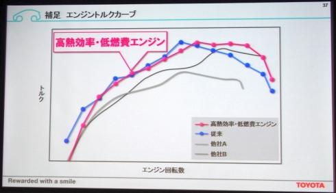 排気量1.3lエンジンのトルク曲線による性能比較