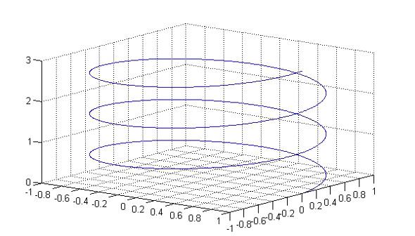 曲面と曲線 2種類の3次元グラフの描き方 1 2 Monoist