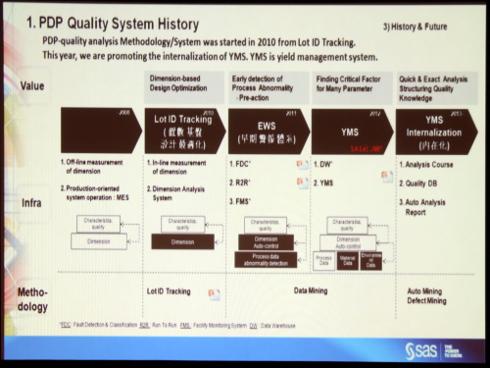 PDPの品質管理システムの歴史