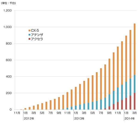 「SKYACTIV」搭載車の生産台数の推移(累計