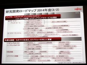 研究開発ロードマップ2
