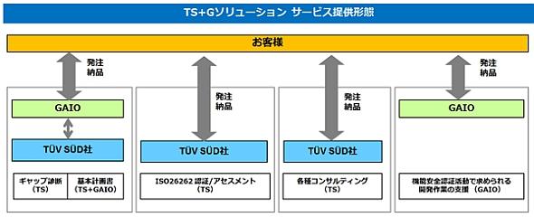 「TS+G機能安全対応ソリューション」の概要