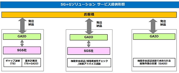 「SG+G機能安全対応ソリューション」の概要