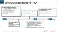 Java ME Embeddedのロードマップ