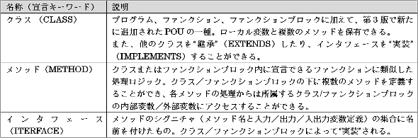オブジェクト指向拡張として追加された主な言語要素