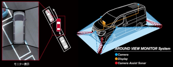 日産自動車の「アラウンドビューモニター」