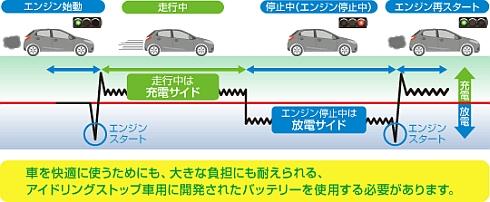 アイドルストップシステム搭載車は充放電回数が増えるので、鉛バッテリーに掛かる負荷は従来よりも大きい