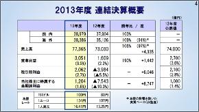 2013年度決算