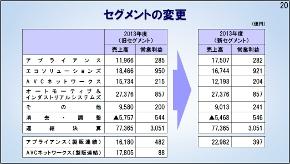 2013年度のセグメント別売上高