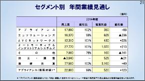 2014年度のセグメント別売上高