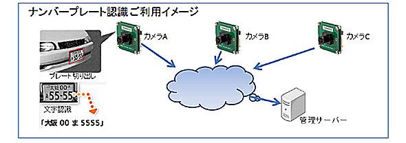 ナンバープレート認識イメージ