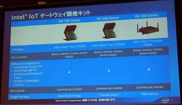 Intel IoTゲートウェイ開発キット